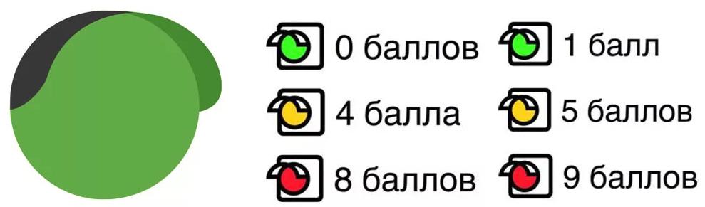 Яндекс пробки загруженность дорог
